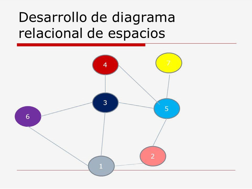 Desarrollo de diagrama relacional de espacios