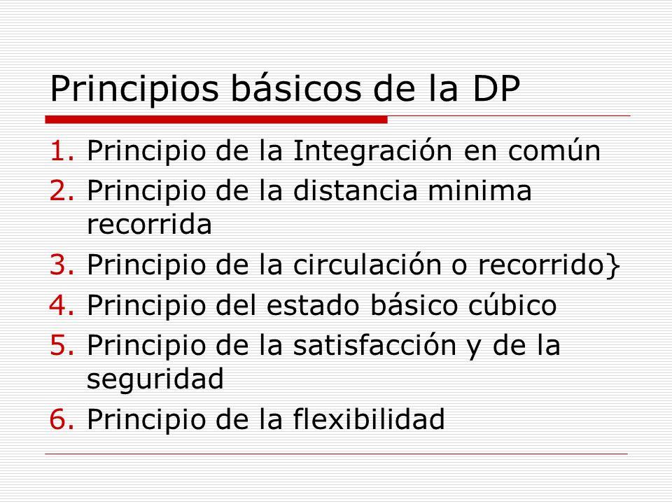 Principios básicos de la DP