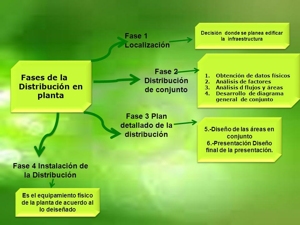 Distribución en planta Fase 2 Distribución de conjunto