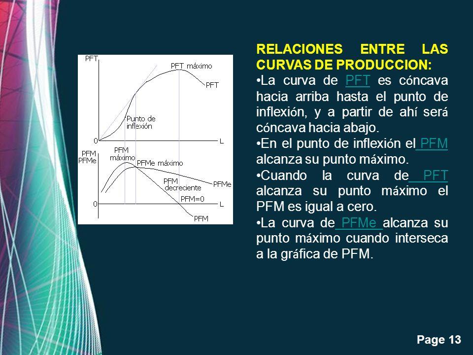 RELACIONES ENTRE LAS CURVAS DE PRODUCCION: