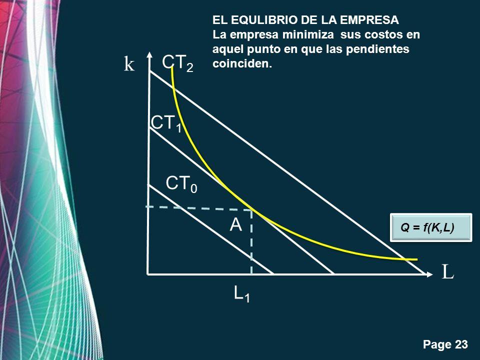 k L CT2 CT1 CT0 A L1 EL EQULIBRIO DE LA EMPRESA