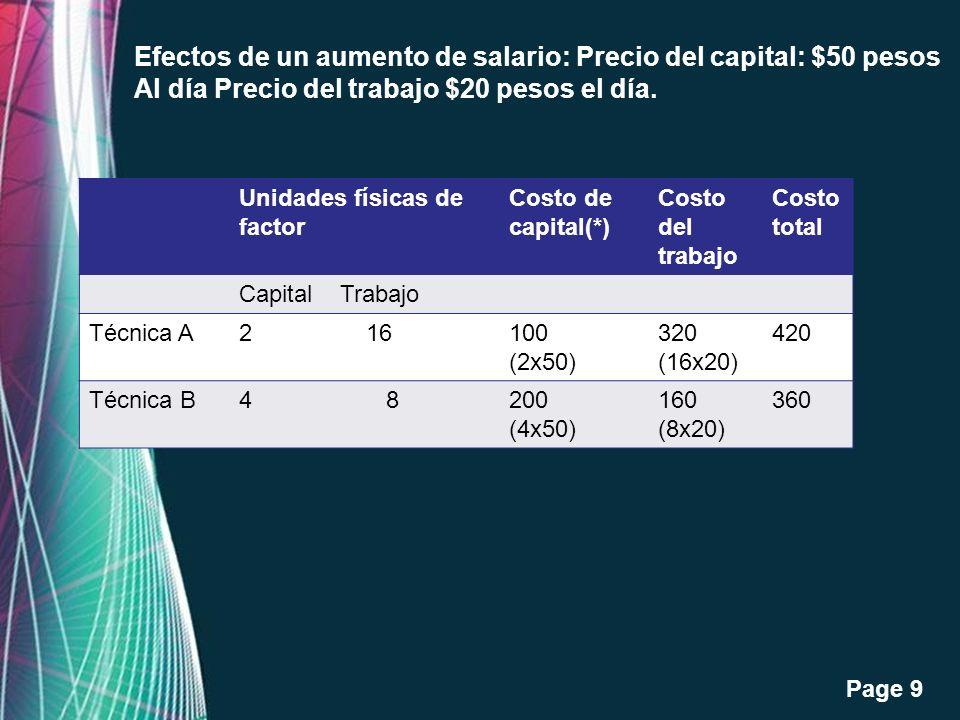 Efectos de un aumento de salario: Precio del capital: $50 pesos