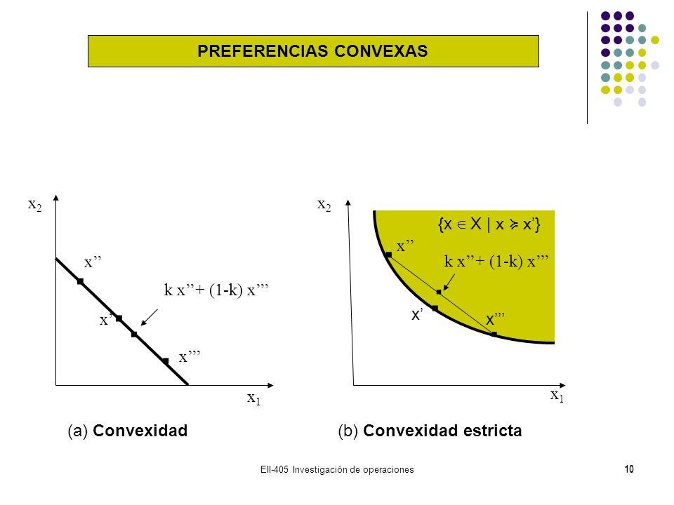 PREFERENCIAS CONVEXAS