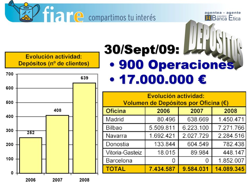 DEPÓSITOS 30/Sept/09: 900 Operaciones 17.000.000 €