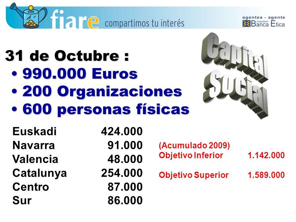 Capital 31 de Octubre : Social 990.000 Euros 200 Organizaciones