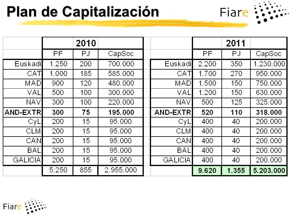 Plan de Capitalización