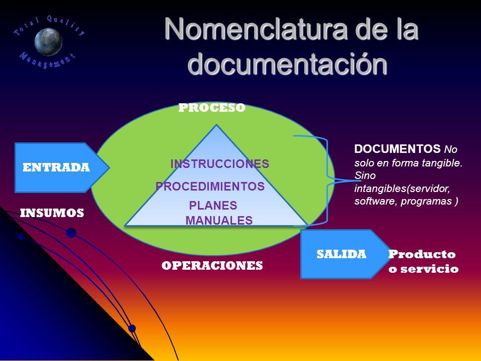 Nomenclatura de la documentación