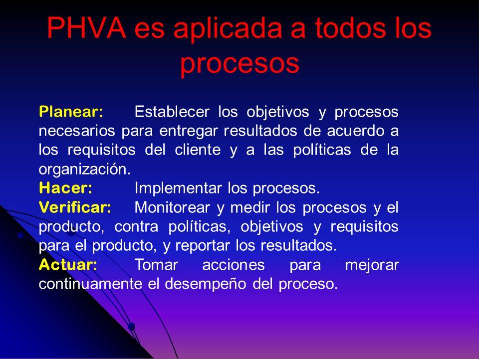 PHVA es aplicada a todos los procesos