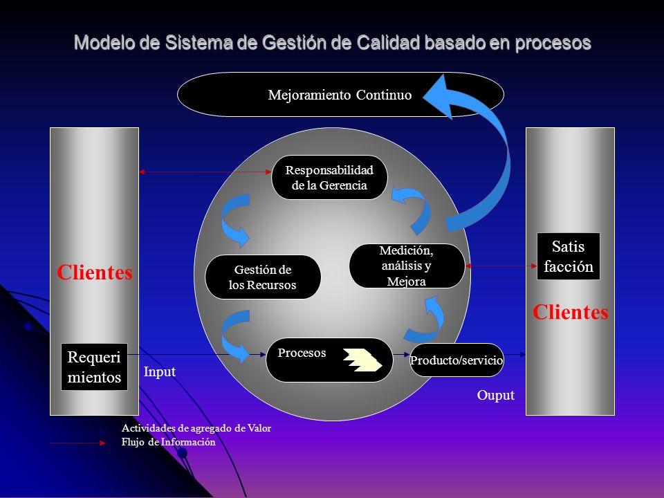 Modelo de Sistema de Gestión de Calidad basado en procesos