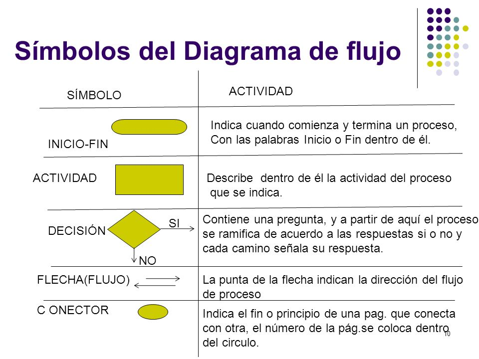 Símbolos del Diagrama de flujo