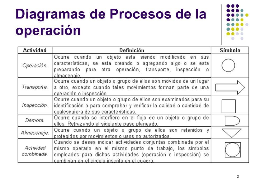 Diagramas de Procesos de la operación
