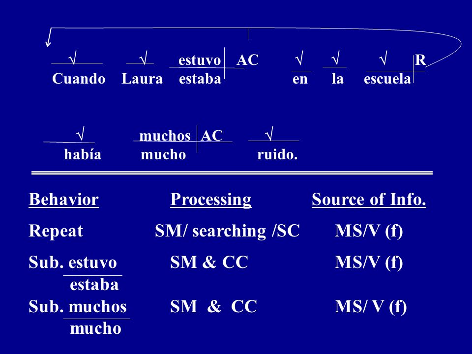 Behavior Processing Source of Info. Repeat SM/ searching /SC MS/V (f)