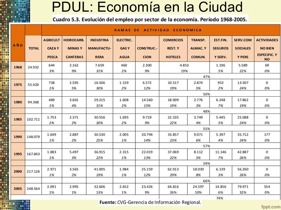 PDUL: Economía en la Ciudad