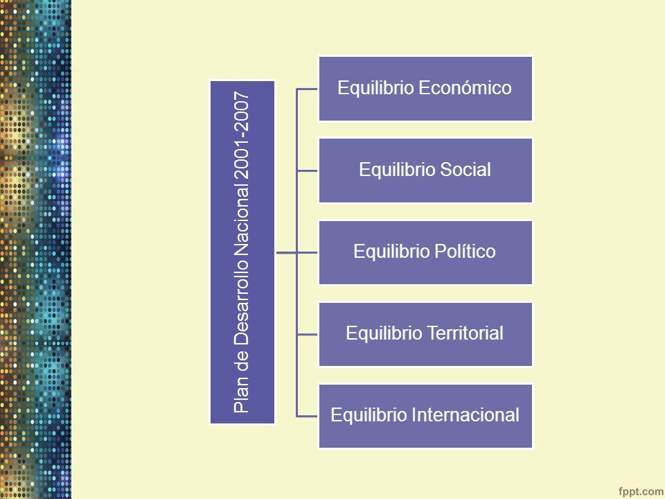 Plan de Desarrollo Nacional 2001-2007 Equilibrio Económico