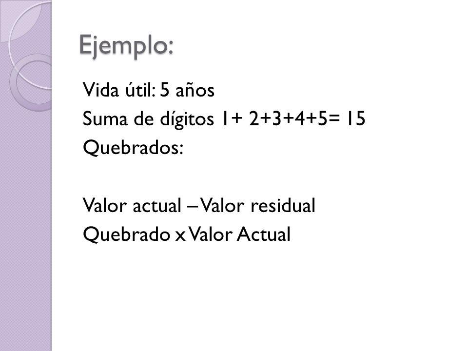 Ejemplo: Vida útil: 5 años Suma de dígitos 1+ 2+3+4+5= 15 Quebrados: Valor actual – Valor residual Quebrado x Valor Actual