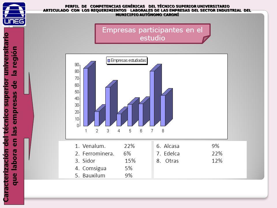 Empresas participantes en el estudio
