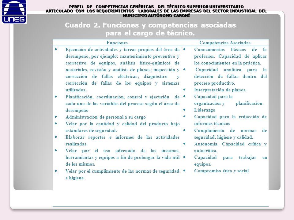 Cuadro 2. Funciones y competencias asociadas para el cargo de técnico.