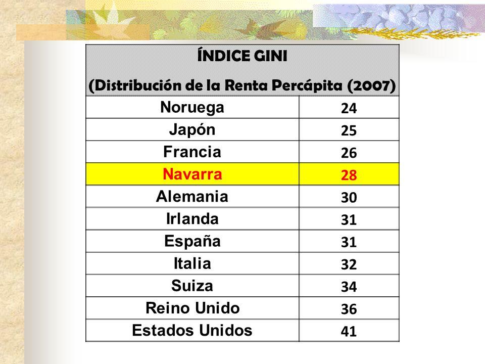 (Distribución de la Renta Percápita (2007)