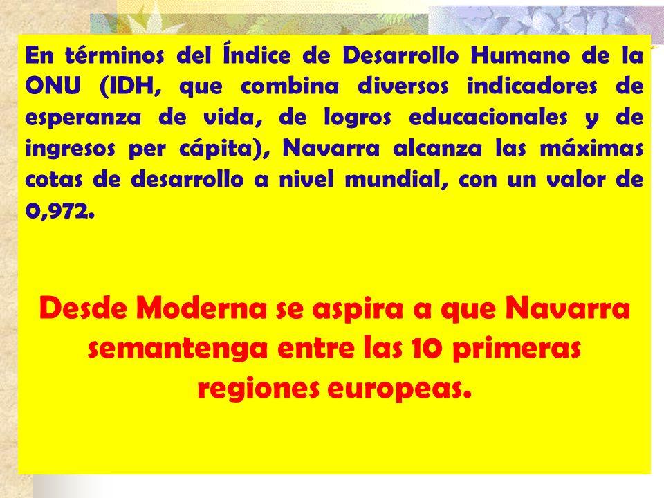 En términos del Índice de Desarrollo Humano de la ONU (IDH, que combina diversos indicadores de esperanza de vida, de logros educacionales y de ingresos per cápita), Navarra alcanza las máximas cotas de desarrollo a nivel mundial, con un valor de 0,972.