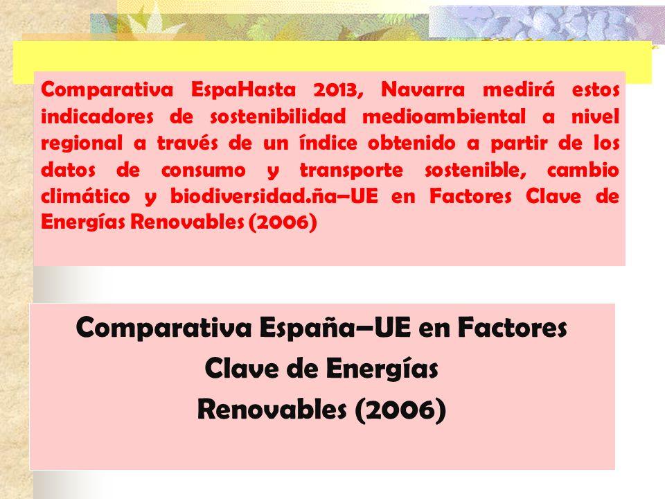 Comparativa España–UE en Factores Clave de Energías