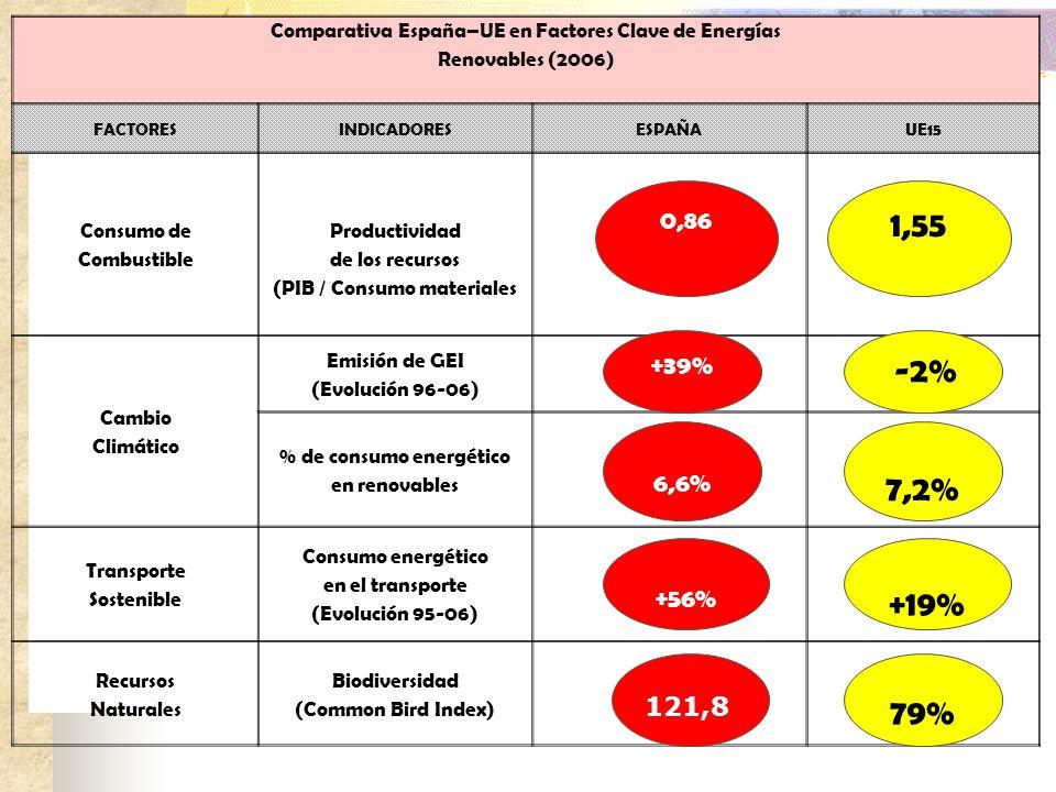 (PIB / Consumo materiales