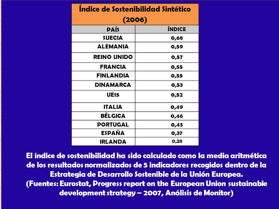 Índice de Sostenibilidad Sintético (2006)