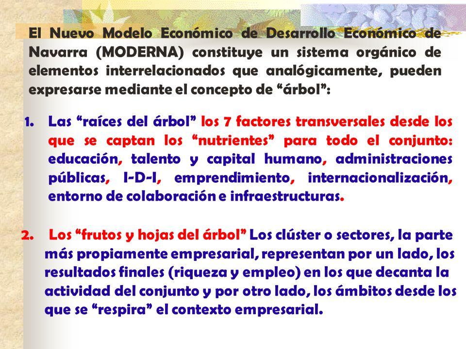 El Nuevo Modelo Económico de Desarrollo Económico de Navarra (MODERNA) constituye un sistema orgánico de elementos interrelacionados que analógicamente, pueden expresarse mediante el concepto de árbol :