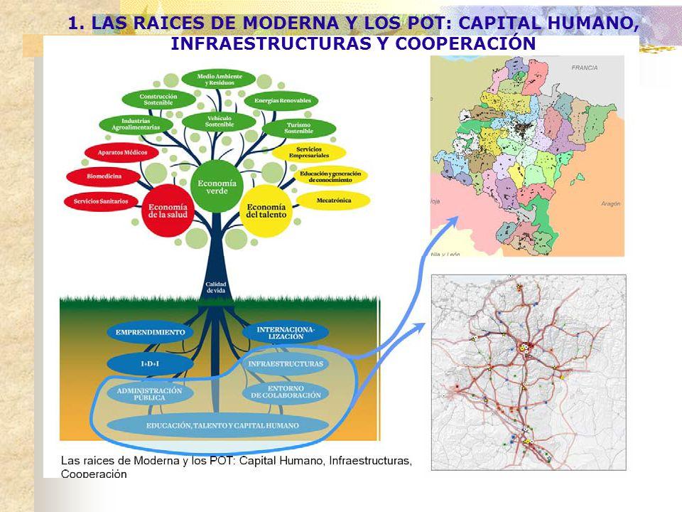 1. LAS RAICES DE MODERNA Y LOS POT: CAPITAL HUMANO, INFRAESTRUCTURAS Y COOPERACIÓN