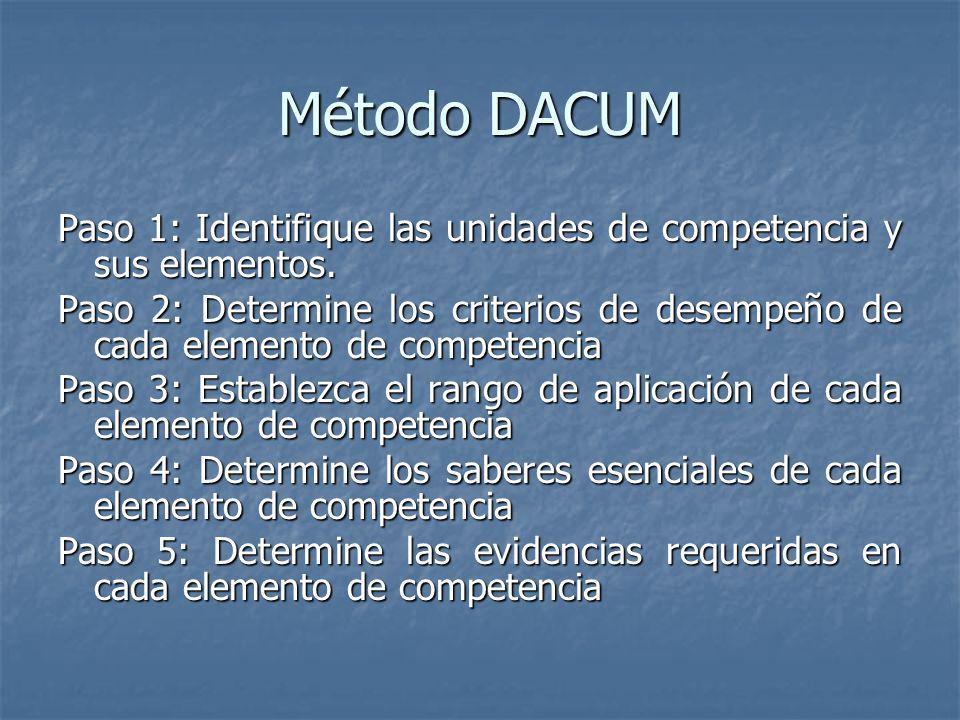Método DACUM Paso 1: Identifique las unidades de competencia y sus elementos.