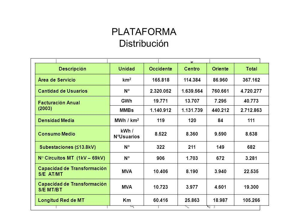 PLATAFORMA Distribución