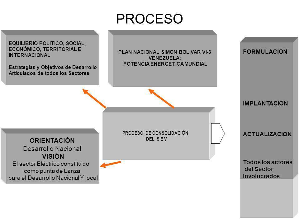 PLAN NACIONAL SIMON BOLIVAR VI-3 POTENCIA ENERGETICA MUNDIAL