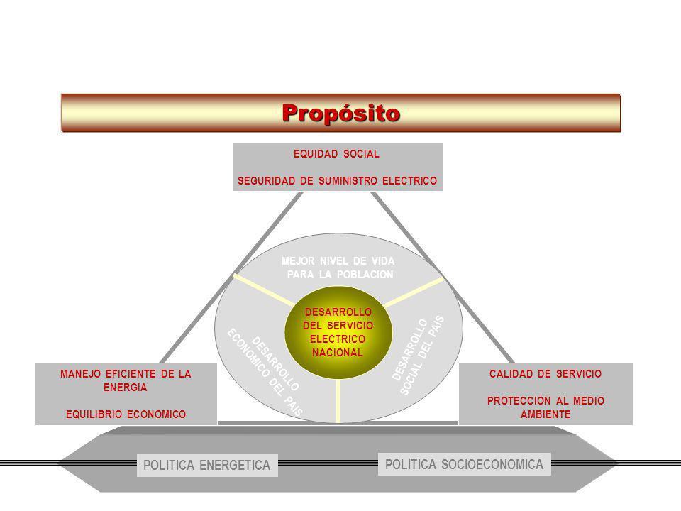 Propósito LA GESTIÓN POLITICA ENERGETICA POLITICA SOCIOECONOMICA
