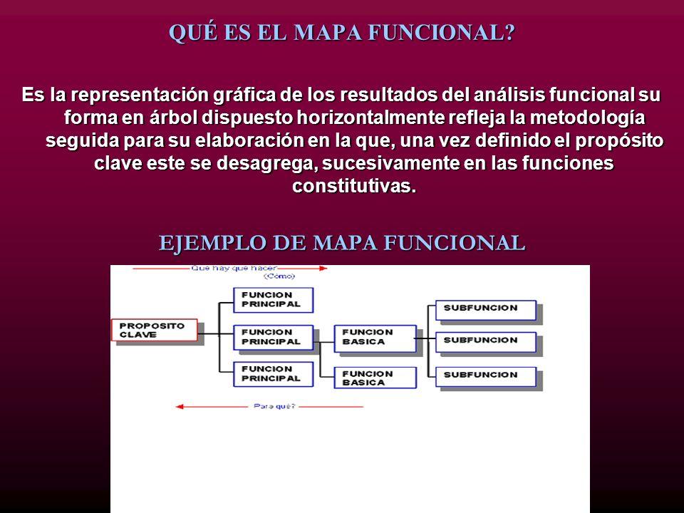 QUÉ ES EL MAPA FUNCIONAL EJEMPLO DE MAPA FUNCIONAL