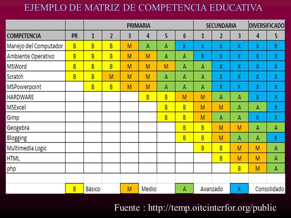 EJEMPLO DE MATRIZ DE COMPETENCIA EDUCATIVA