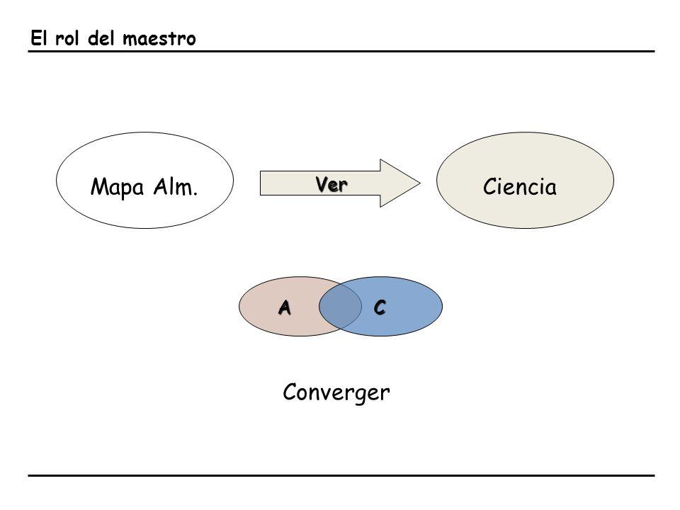 El rol del maestro Mapa Alm. Ver Ciencia A C Converger
