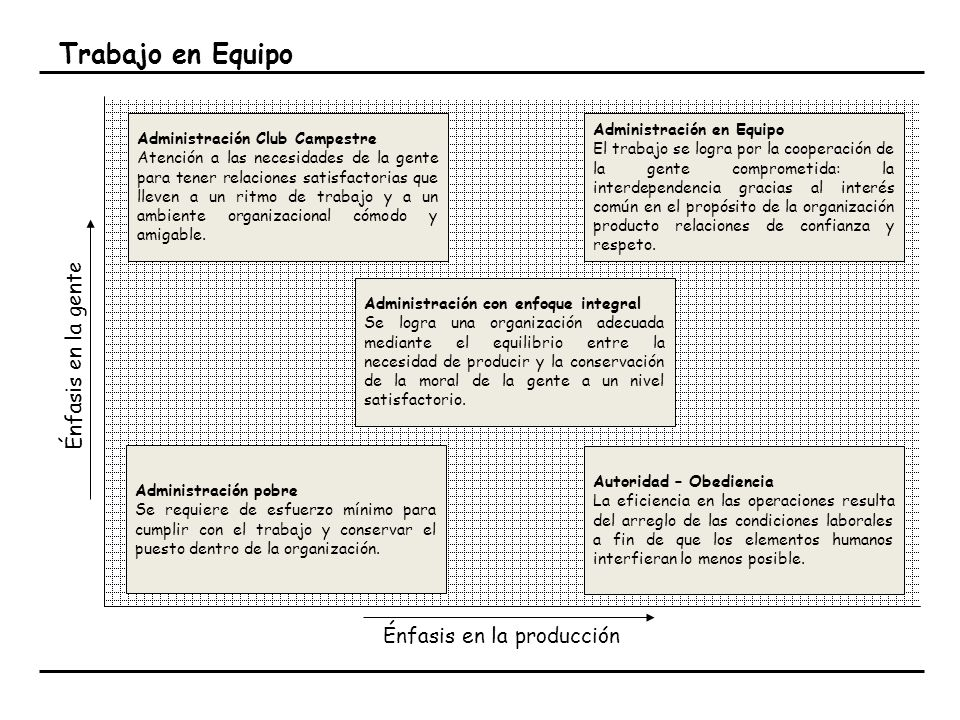 Trabajo en Equipo Énfasis en la gente Énfasis en la producción