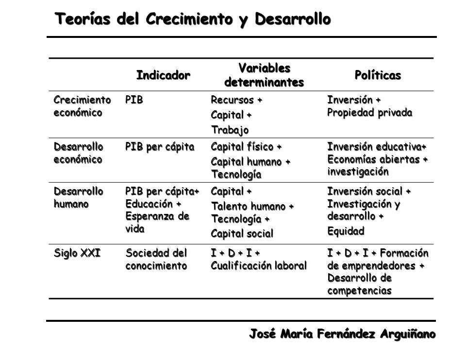 Variables determinantes