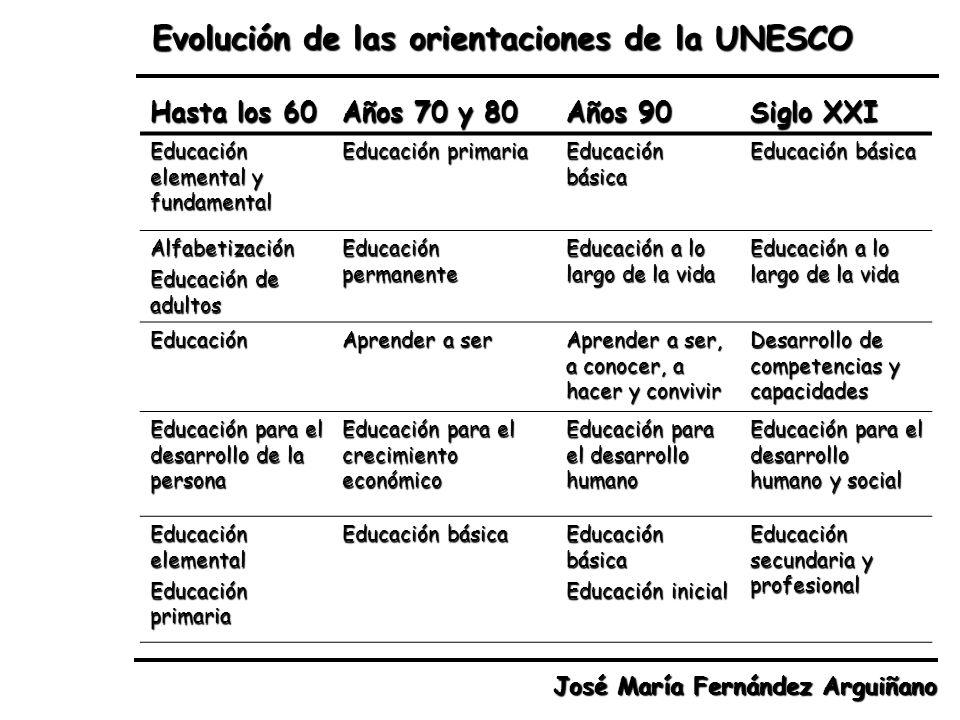 Evolución de las orientaciones de la UNESCO