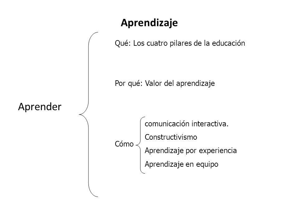 Aprendizaje Aprender Qué: Los cuatro pilares de la educación