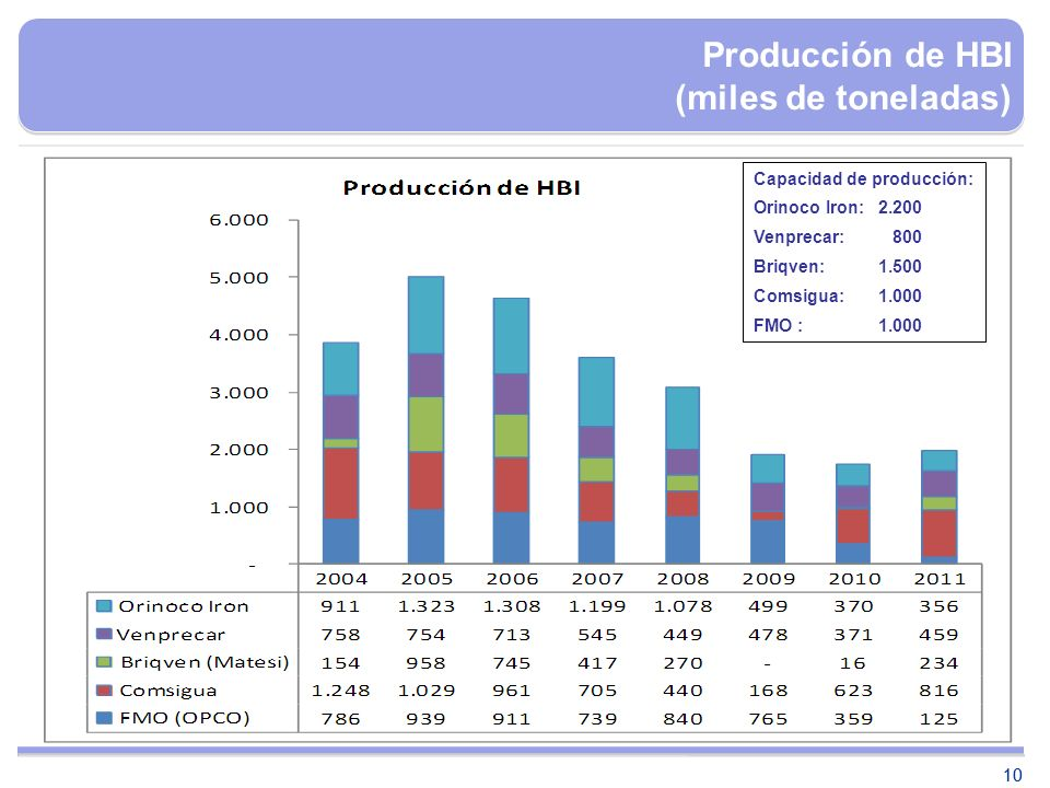 Producción de HBI (miles de toneladas)