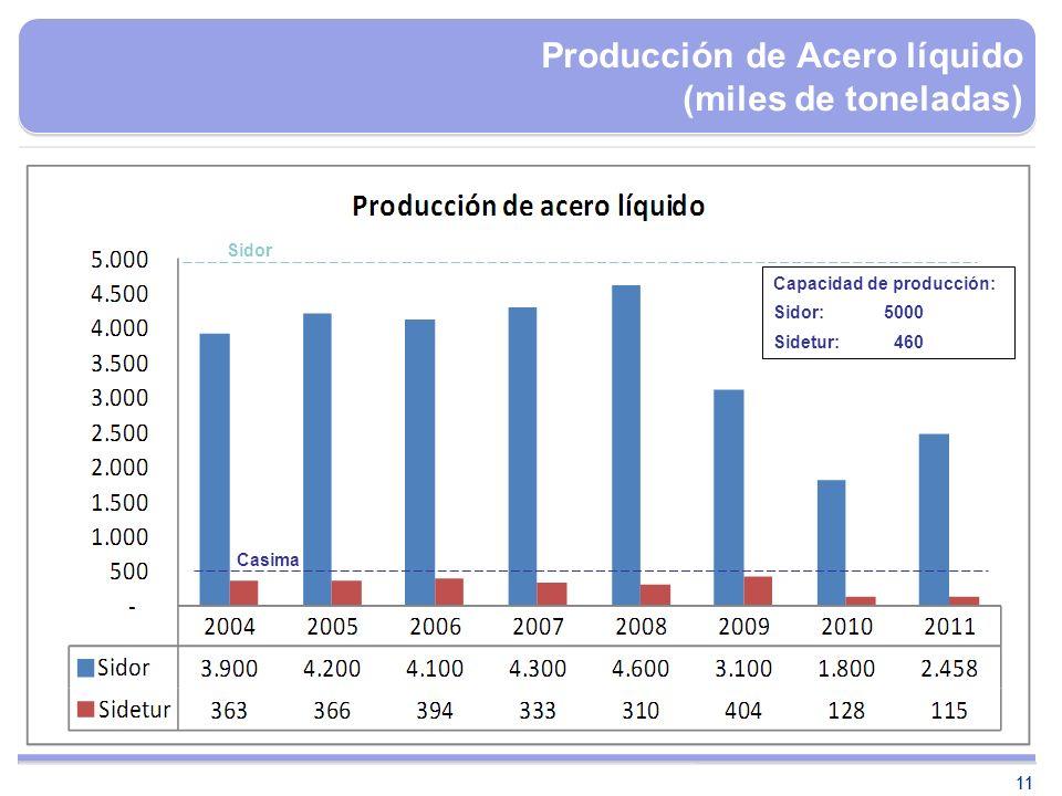Producción de Acero líquido (miles de toneladas)