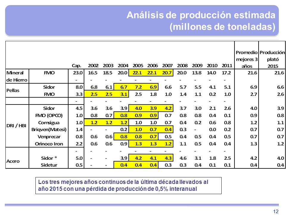Análisis de producción estimada (millones de toneladas)