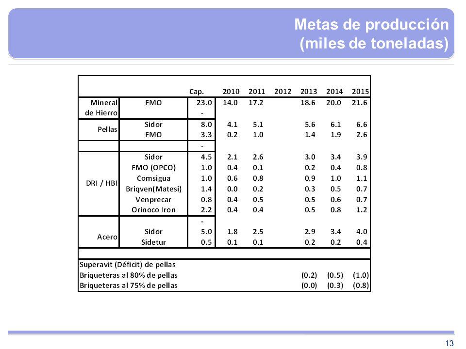 Metas de producción (miles de toneladas)