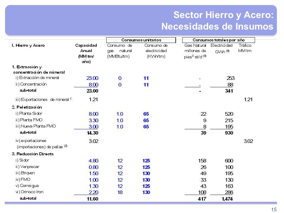 Sector Hierro y Acero: Necesidades de Insumos