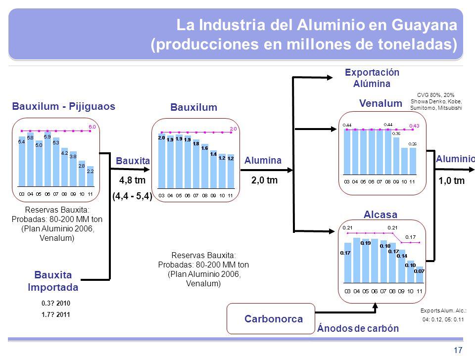 La Industria del Aluminio en Guayana (producciones en millones de toneladas)