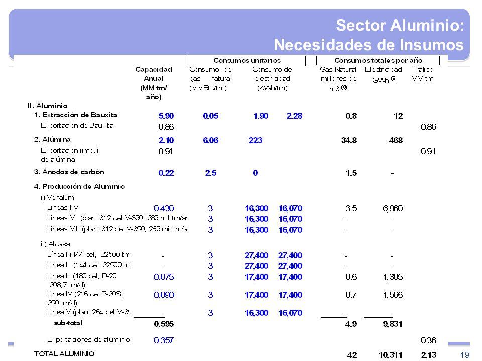 Sector Aluminio: Necesidades de Insumos