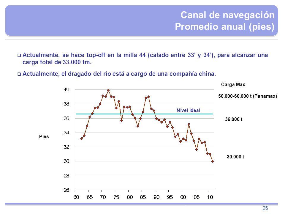 Canal de navegación Promedio anual (pies)