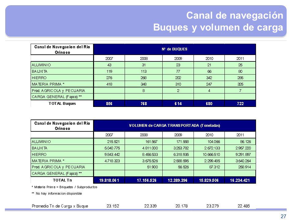Canal de navegación Buques y volumen de carga