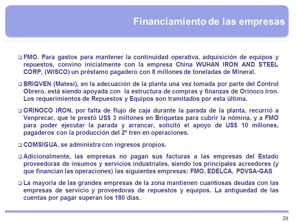 Financiamiento de las empresas