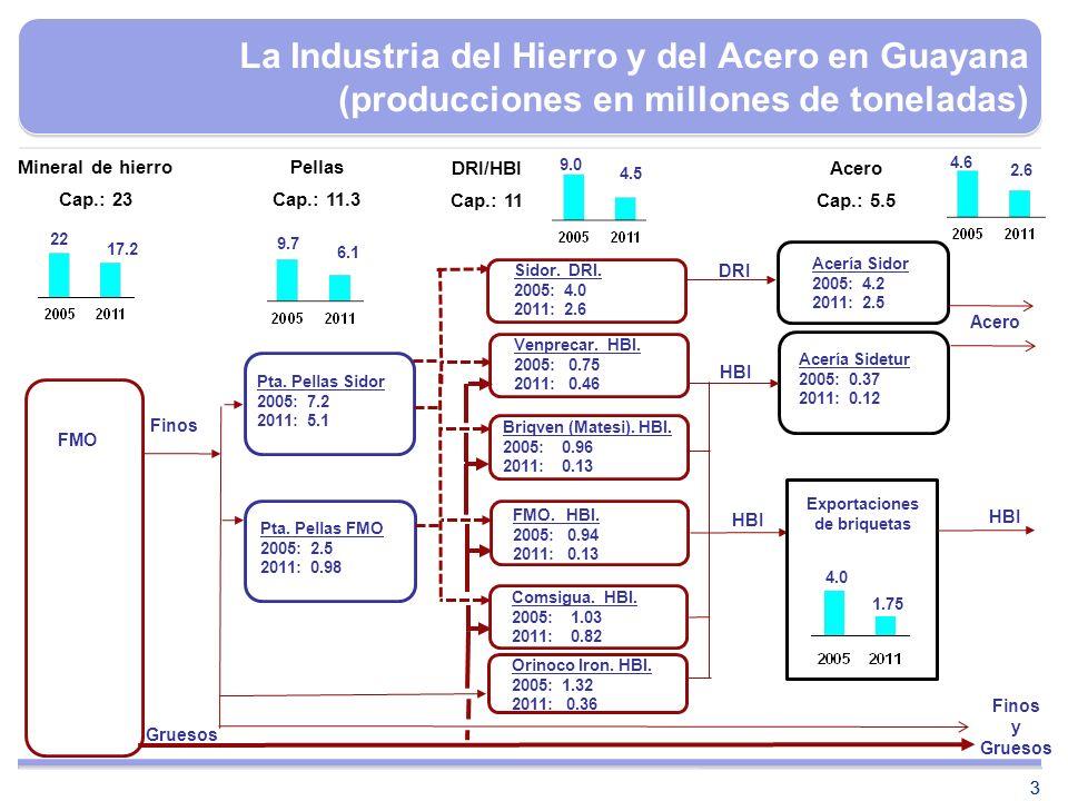 La Industria del Hierro y del Acero en Guayana (producciones en millones de toneladas)